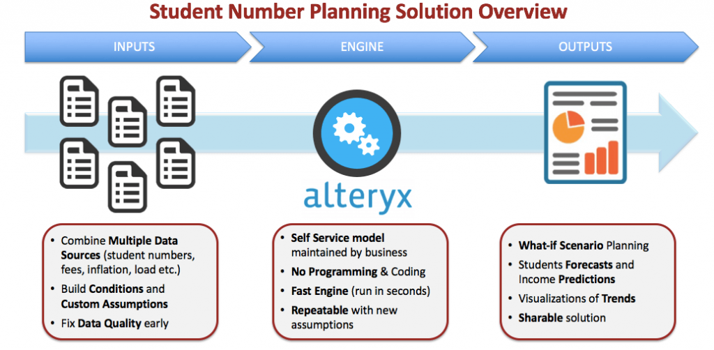 Student Number Planning Solution Overview