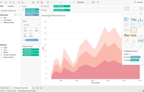 Tableau Average Temperature Visualisation