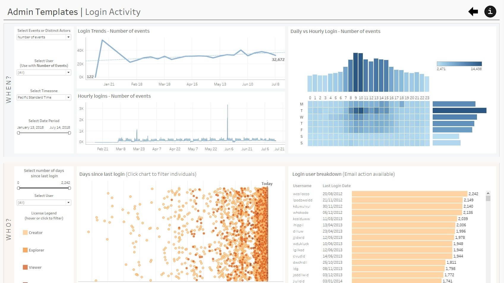Tableau Online admin insights