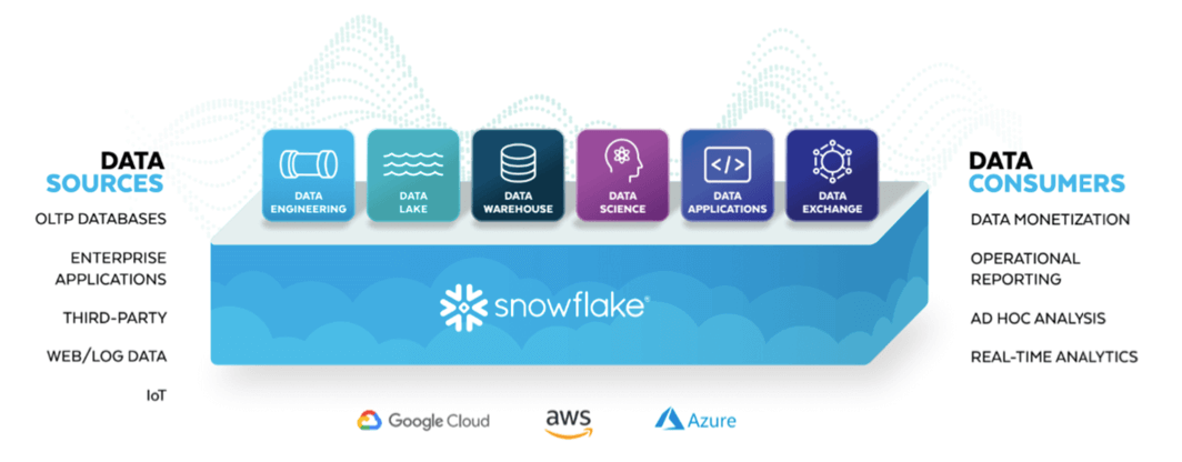 Snowflake Software Core Workloads