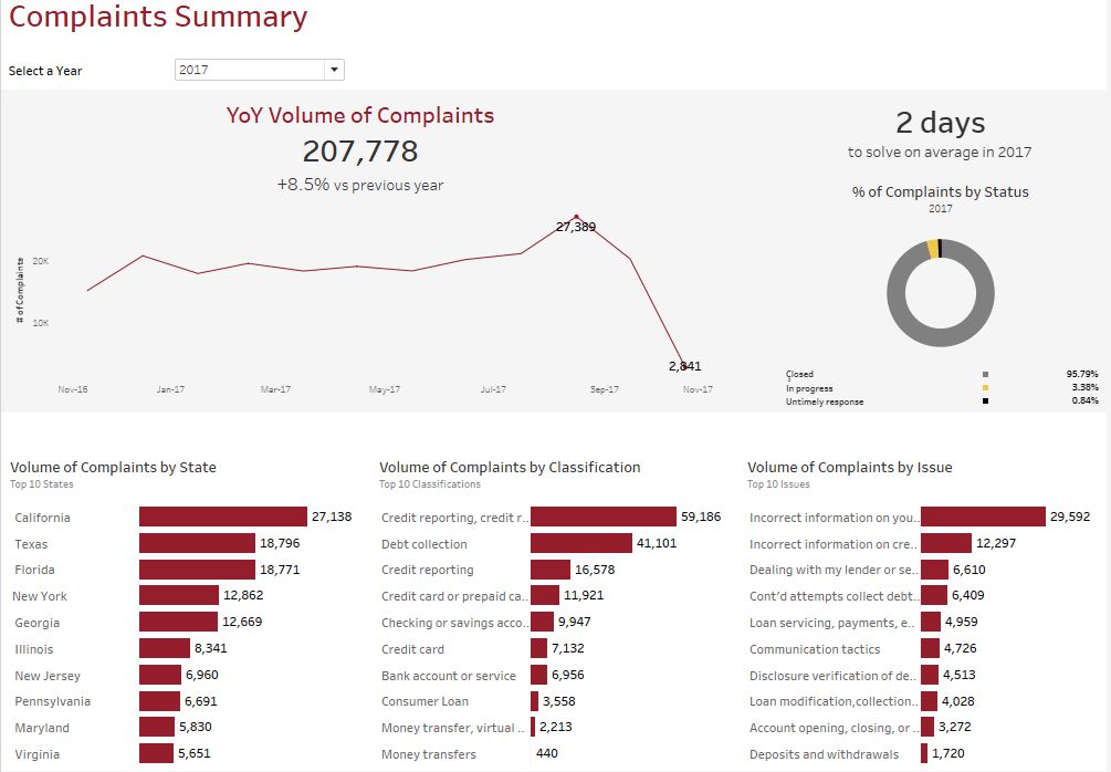 Tableau Software Complaints Dashboard