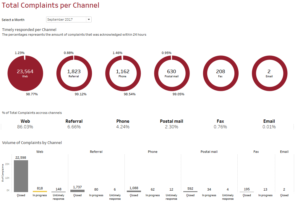 Tableau Software Complaints by channel