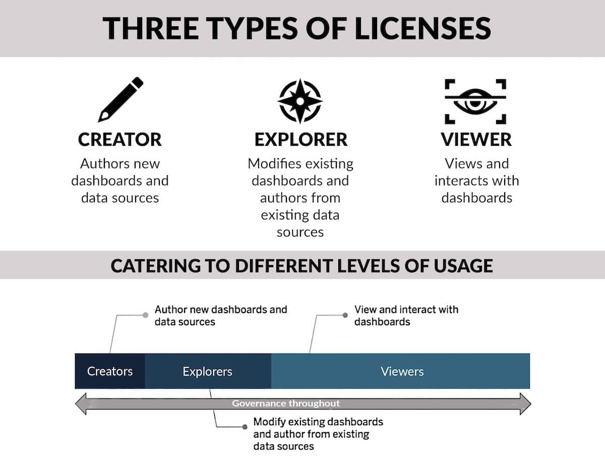 Tableau License Types Overview