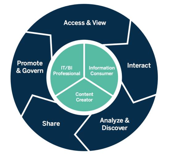 Modern Analytics Workflow