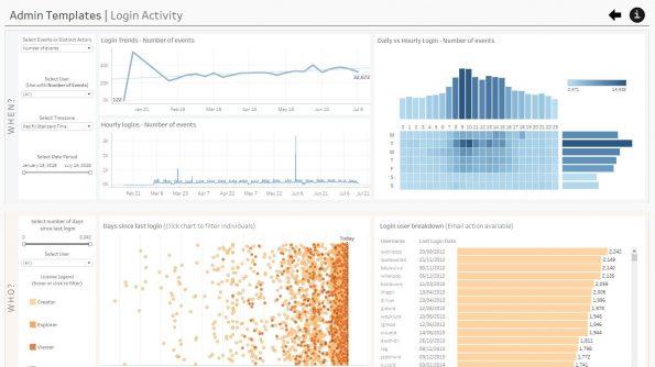 Tableau Online admin insights